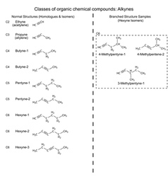 Set of organic chemicals - hydrocarbons alkynes vector image