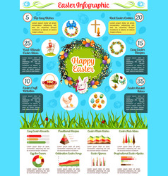 Easter celebration infographic with holiday symbol vector