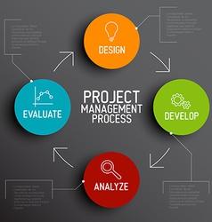 Project management process scheme concept vector image vector image