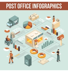 Post office service infographic isometric poster vector