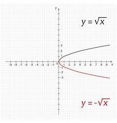 Mathematics function of negative square root vector