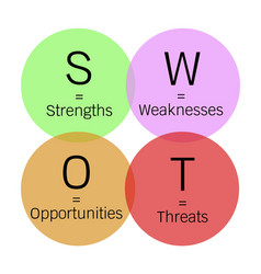 Swot matrix strategy management for business plan vector