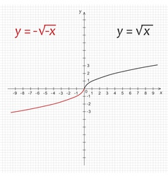 Mathematics function of double negative square roo vector