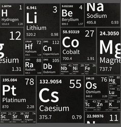 chemical elements table on school chalkboard with vector image