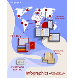 Infographics - style flat the evolution of vector