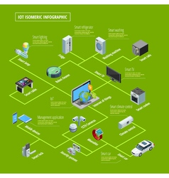 Internet Of Things Infographic Isometric Banner vector image