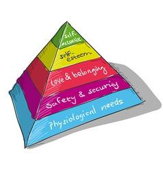 Maslow Pyramid vector image vector image