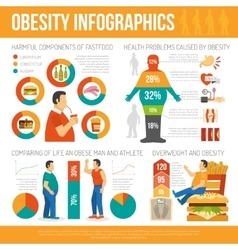 Obesity concept infographic vector