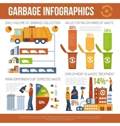 Garbage Concept Infographics vector image