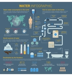 Water or h2o infographic with bar charts vector