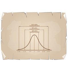 Standard deviation diagram on old paper background vector