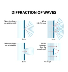wave diffraction vector image vector image