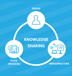 knowledge sharing vector image vector image