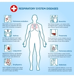 Respiratory system diseases vector