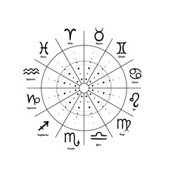 Cycle of changing the signs of the zodiac vector