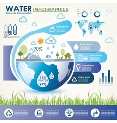 Water resources and consumption infographics vector