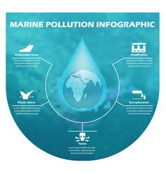 Environmental risks and pollution vector