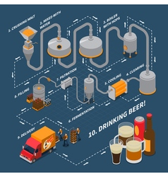 Brewery isometric flowchart vector