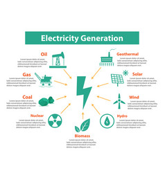 Electricity generation with space text vector