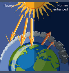 natural and human enhanced greenhouse effect vector image
