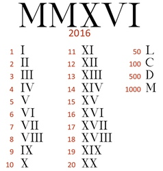 Set of roman numerals vector