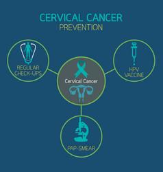 cervical cancer prevention icon logo vector image