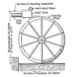 Waterwheel vintage vector