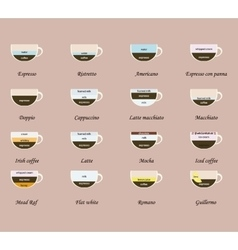 list of coffee drinks vector image vector image