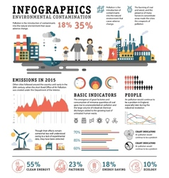 Infographics pollution urban landscape bad vector image