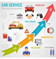 Car service timeline infographics vector