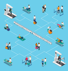 physiotherapy rehabilitation isometric flowchart vector image vector image