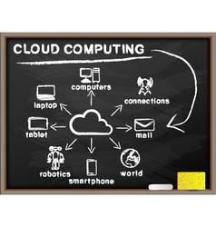 Cloud computing blackboard vector