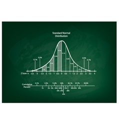 Normal distribution diagram or bell curve chart vector