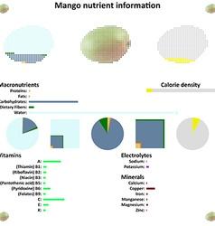 Mango nutrient information vector