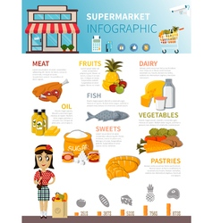 Supermarket food infographic poster vector