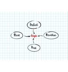 Hand-drawn marketing mix diagram vector