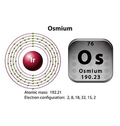 Symbol and electron diagram for osmium vector
