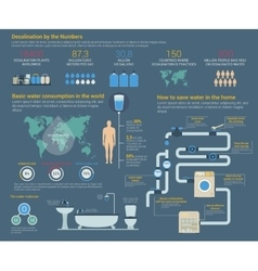 Water or h2o desalination consumption infographic vector