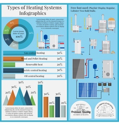 Types of heating systems infographics boiler set f vector