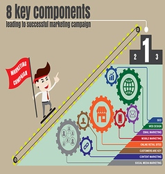 Components to successful digital marketing vector