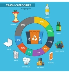 Recycling bins and trash categories infographic vector