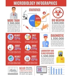 Infographic Microbiology Researches vector image