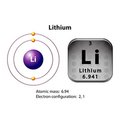 Symbol and electron diagram for lithium vector