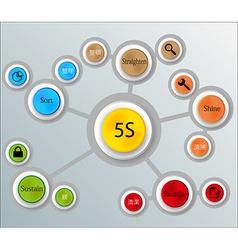 5s method infographic vector