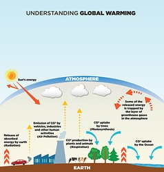 Global warming converted vector