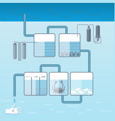 flat water cleaning system template vector image