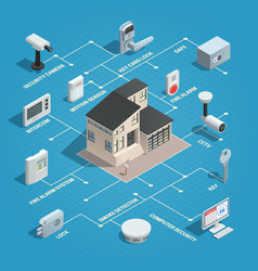 physical security isometric flowchart vector image vector image