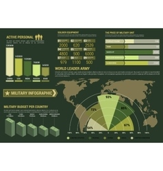 Military infographics with world map and graphs vector