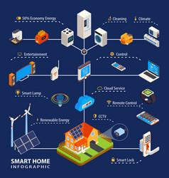 smart home automation isometric infographic poster vector image vector image
