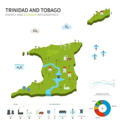 Energy industry ecology of trinidad and tobago vector